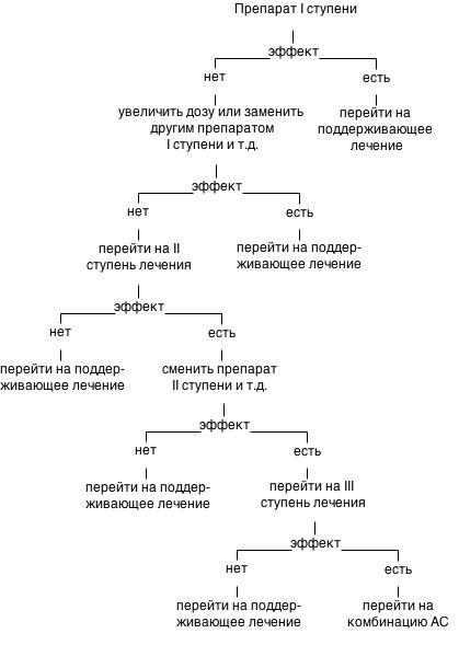 Частные формы аритмий