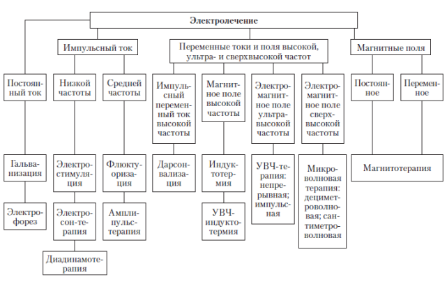 Методы простейшей физиотерапевтических процедур таблица